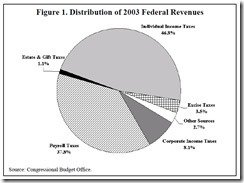 The Economics of the Estate Tax An Update_html_7a584dcf