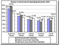 WHO PAYS TAXES AND WHO RECEIVES GOVERNMENT SPENDING AN_html_6bb1ae7a