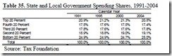 WHO PAYS TAXES AND WHO RECEIVES GOVERNMENT SPENDING AN_html_m41ccc25e